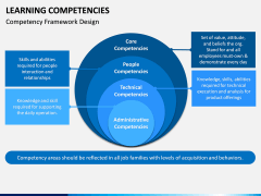 Learning Competencies PPT Slide 5
