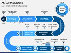 Agile Framework PPT Slide 6