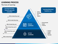 Learning Process PPT Slide 2