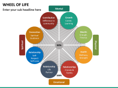 Wheel of Life PPT Slide 3