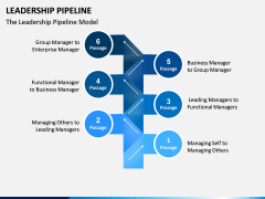 Leadership Pipeline PPT Slide 1