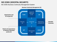 ISO 22301 PPT Slide 7