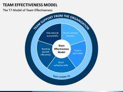 Team Effectiveness Model PPT Slide 1