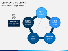 User Centered Design PPT Slide 3