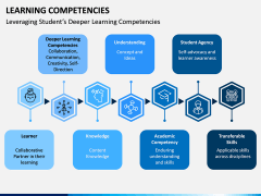 Learning Competencies PPT Slide 9