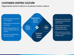 Customer Centric Culture PPT Slide 10