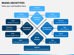 Brand Archetypes PPT Slide 3