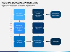 Natural Language Processing PPT Slide 5
