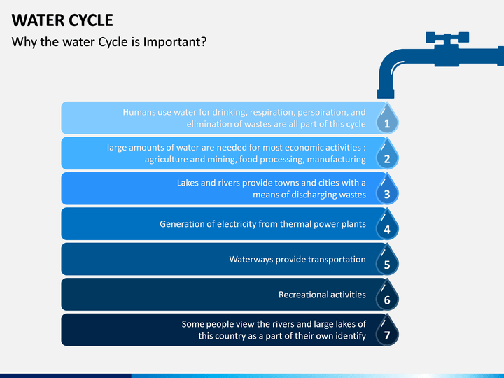 Water Cycle Powerpoint Template Sketchbubble