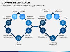 eCommerce Challenges PPT Slide 8