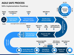 Agile SAFe Process PPT Slide 1
