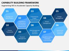 Capability Building PPT Slide 10