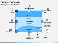 Hero's Journey PPT Slide 2