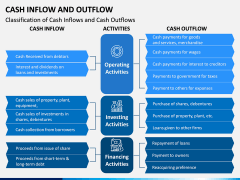 Cash Inflow and Outflow PPT Slide 3