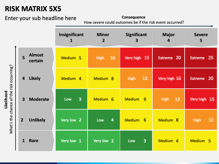Risk Matrix 5x5 PPT Slide 1