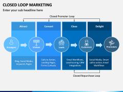 Closed Loop Marketing PPT Slide 3