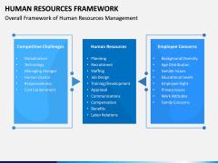 Human Resources Framework PPT Slide 4