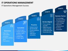 IT Operations Management PPT Slide 2
