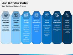 User Centered Design PPT Slide 9