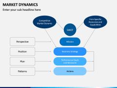 Market Dynamics PPT Slide 7