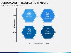 Job Demands - Resources (JD-R) Model PPT Slide 6