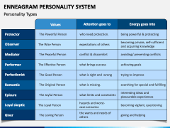Enneagram Personality System PPT Slide 2