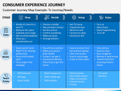 Consumer Experience Journey PPT Slide 5
