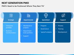 Next Generation PMO PPT Slide 4