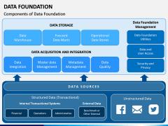 Data Foundation PPT Slide 3