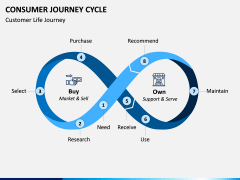 Consumer Journey Cycle PPT Slide 1