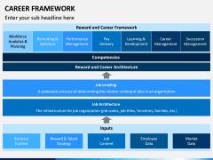 Career Framework PPT Slide 9