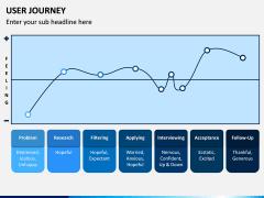 User Journey PPT Slide 5