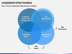 Leadership Effectiveness PPT Slide 9