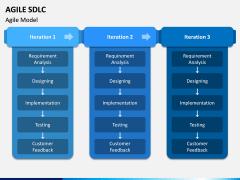 Agile SDLC PPT Slide 6