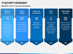 IT Security Roadmap PPT Slide 5