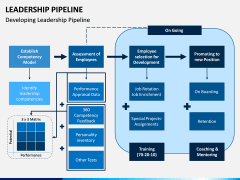 Leadership Pipeline PPT Slide 7