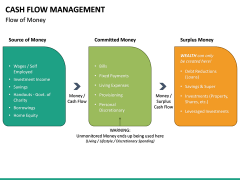 Cash Flow Management PPT Slide 18
