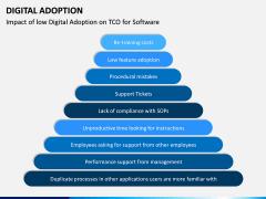 Digital Adoption PPT Slide 7