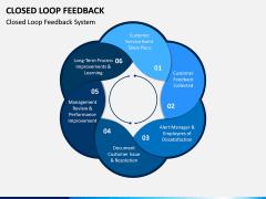 Closed Loop Feedback PPT Slide 1