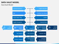 Data Vault Model PPT Slide 2