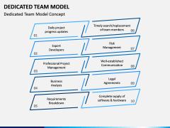 Dedicated Team Model PPT Slide 4