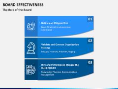 Board Effectiveness PPT Slide 7