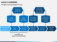 Agile eLearning PPT Slide 6