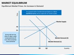 Market Equilibrium PPT Slide 6