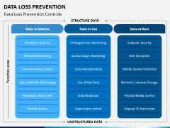 Data Loss Prevention PPT Slide 4