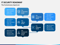 IT Security Roadmap PPT Slide 3