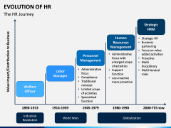 Evolution of HR PPT Slide 4