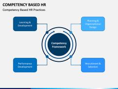 Competency Based HR PPT Slide 1