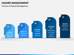 Hazard Management PPT Slide 2