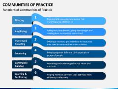 Communities of Practice PPT Slide 6